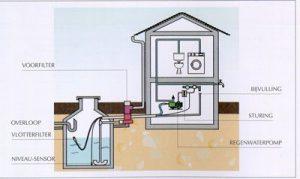 recuperatie van regenwater